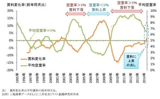 空室率と賃料の推移