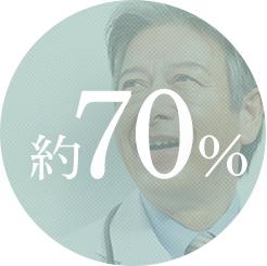 直接依頼については、約70%の成約率を誇ります
